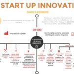 """""""Smart Money"""": 9,5 milioni di euro per le startup innovative per usufruire di servizi ad elevato valore aggiunto"""